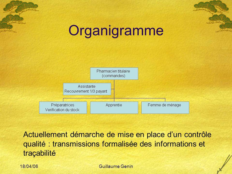 Organigramme Actuellement démarche de mise en place d'un contrôle qualité : transmissions formalisée des informations et traçabilité.