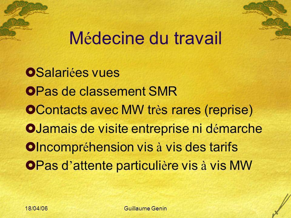 Médecine du travail Salariées vues Pas de classement SMR