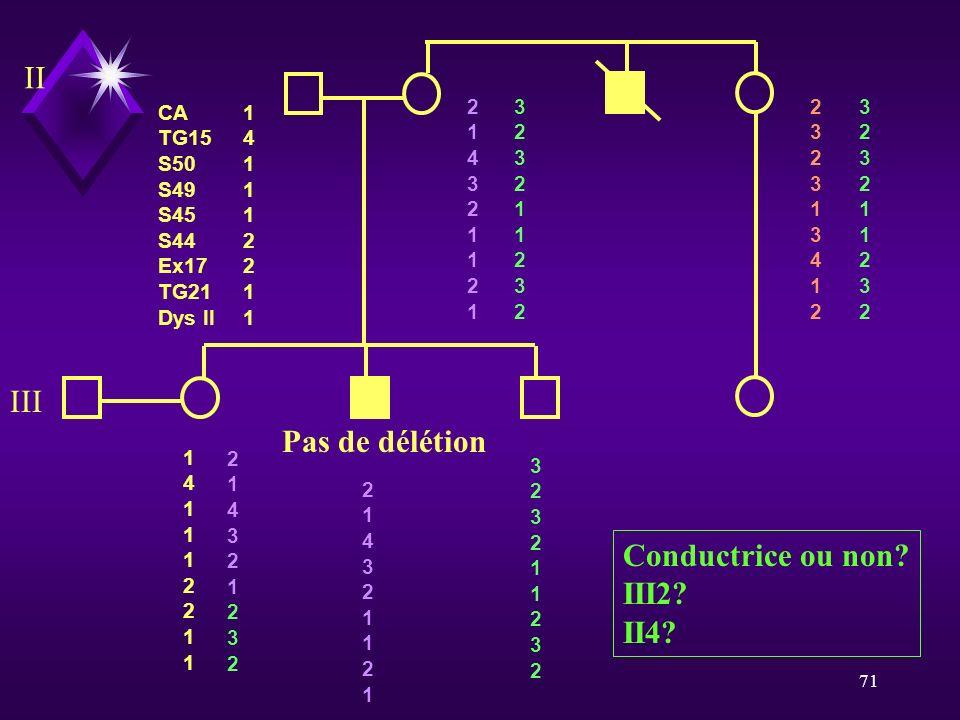 II III Pas de délétion Conductrice ou non III2 II4 CA TG15 S50 S49