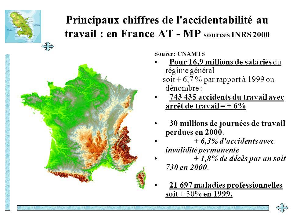 Principaux chiffres de l accidentabilité au travail : en France AT - MP sources INRS 2000