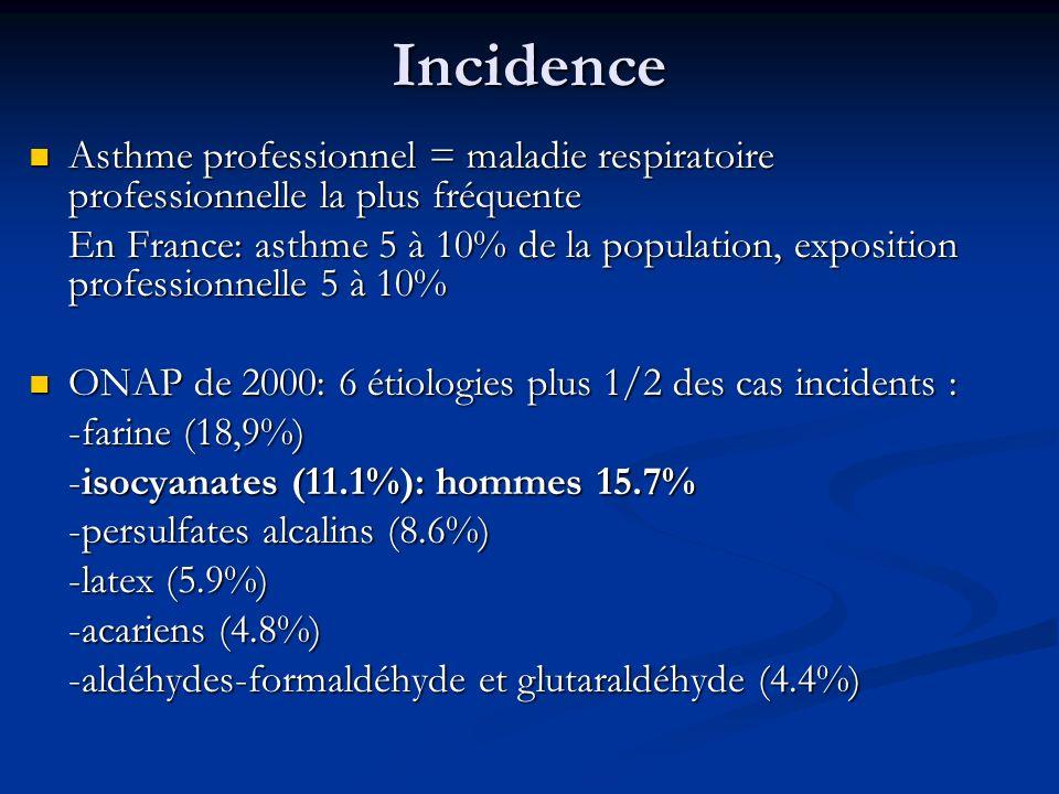 Incidence Asthme professionnel = maladie respiratoire professionnelle la plus fréquente.