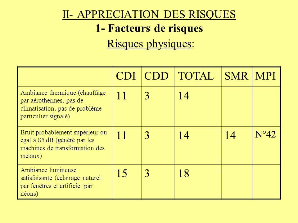 II- APPRECIATION DES RISQUES 1- Facteurs de risques Risques physiques: