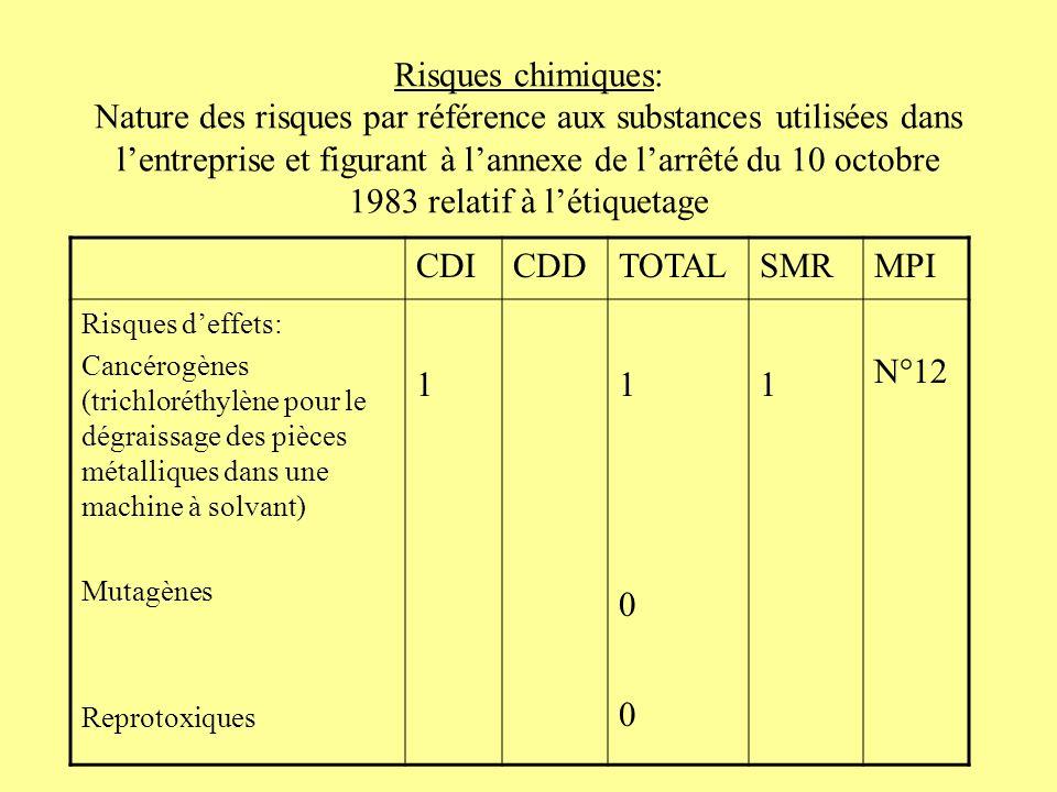 Risques chimiques: Nature des risques par référence aux substances utilisées dans l'entreprise et figurant à l'annexe de l'arrêté du 10 octobre 1983 relatif à l'étiquetage
