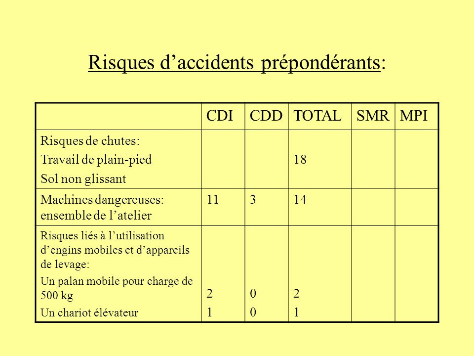 Risques d'accidents prépondérants: