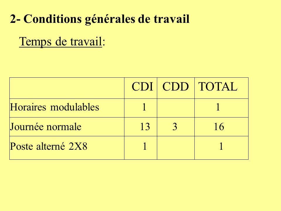 2- Conditions générales de travail Temps de travail:
