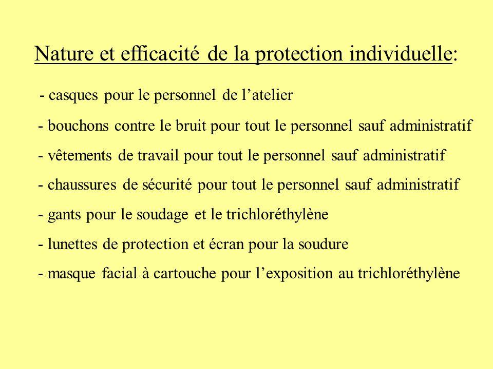 Nature et efficacité de la protection individuelle:
