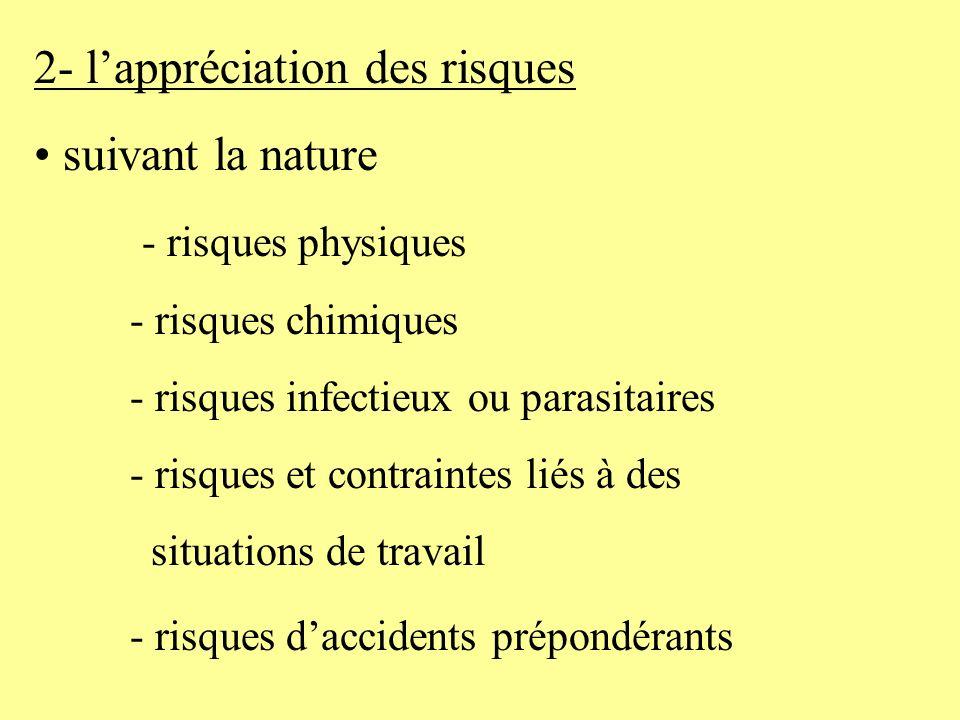 2- l'appréciation des risques suivant la nature - risques physiques
