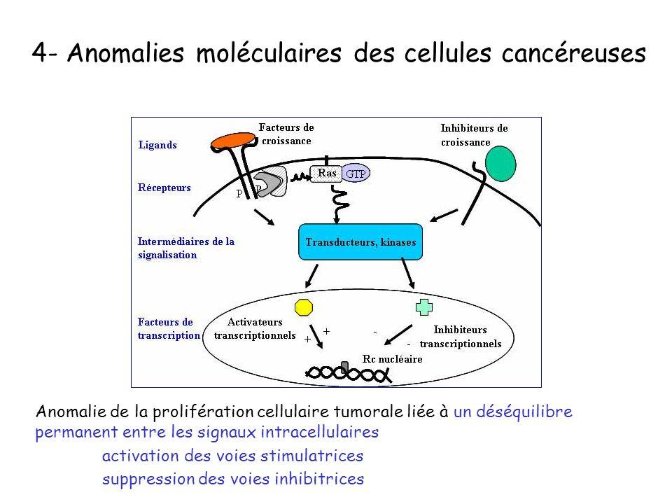 4- Anomalies moléculaires des cellules cancéreuses