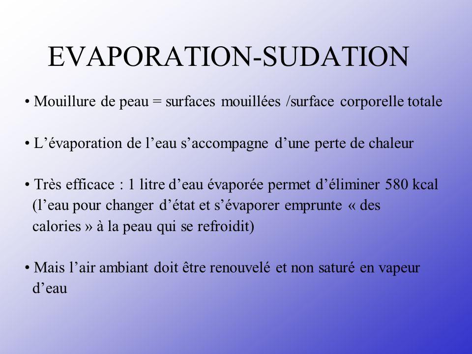 EVAPORATION-SUDATION
