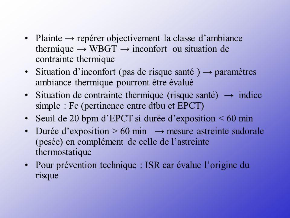 Plainte → repérer objectivement la classe d'ambiance thermique → WBGT → inconfort ou situation de contrainte thermique