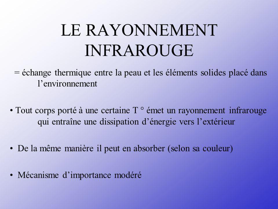 LE RAYONNEMENT INFRAROUGE