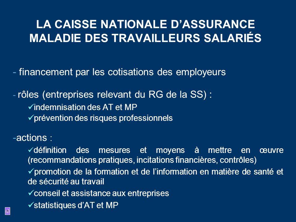 LA CAISSE NATIONALE D'ASSURANCE MALADIE DES TRAVAILLEURS SALARIÉS
