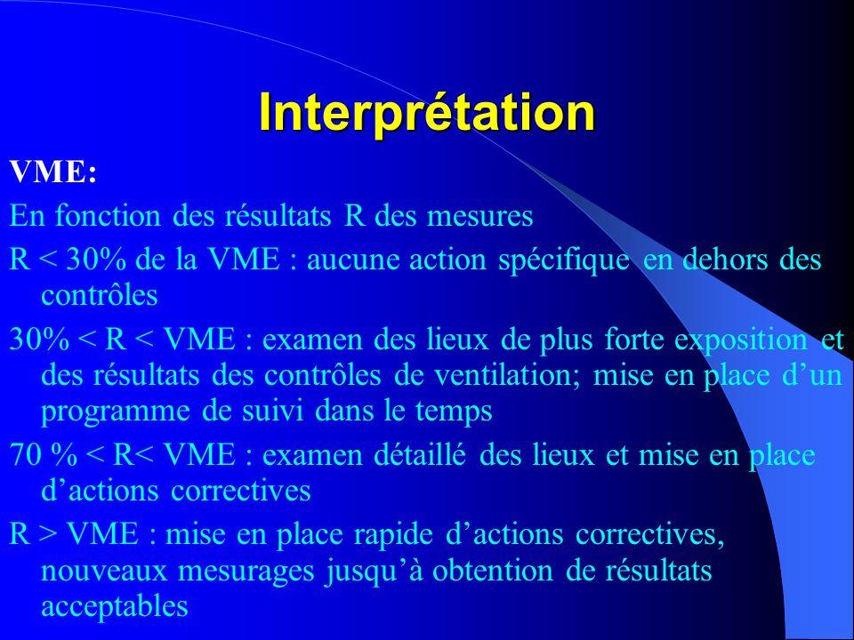Interprétation VME: En fonction des résultats R des mesures