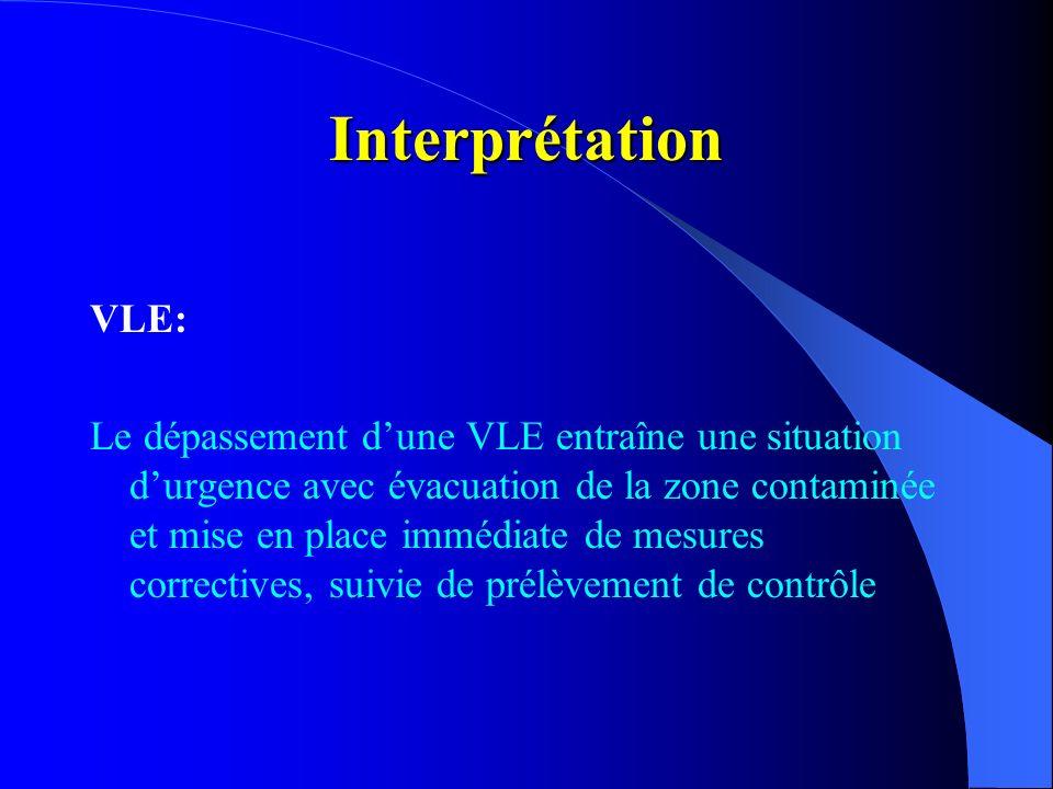 InterprétationVLE: