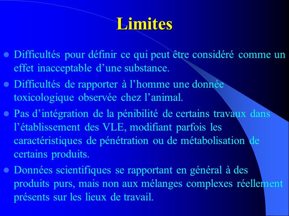 Limites Difficultés pour définir ce qui peut être considéré comme un effet inacceptable d'une substance.