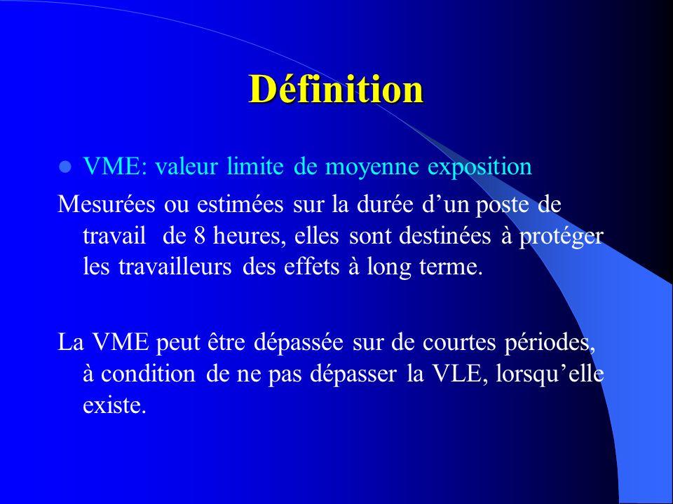 Définition VME: valeur limite de moyenne exposition