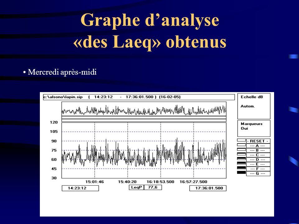 Graphe d'analyse «des Laeq» obtenus