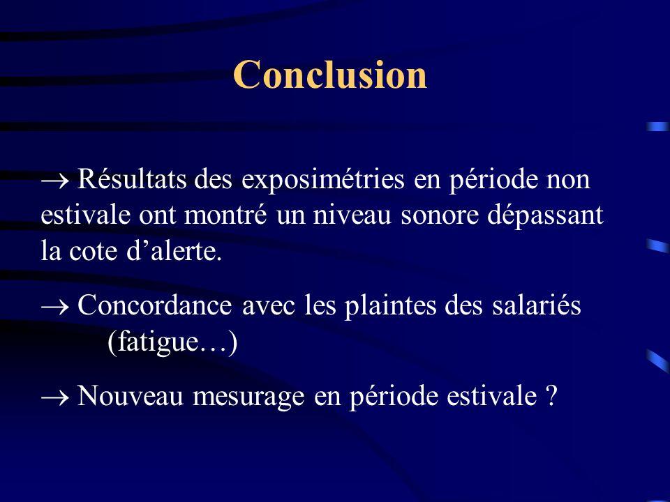 Conclusion Résultats des exposimétries en période non estivale ont montré un niveau sonore dépassant la cote d'alerte.