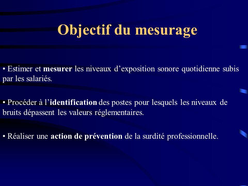 Objectif du mesurage • Estimer et mesurer les niveaux d'exposition sonore quotidienne subis par les salariés.