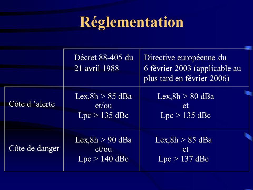 Réglementation Décret 88-405 du 21 avril 1988 Directive européenne du