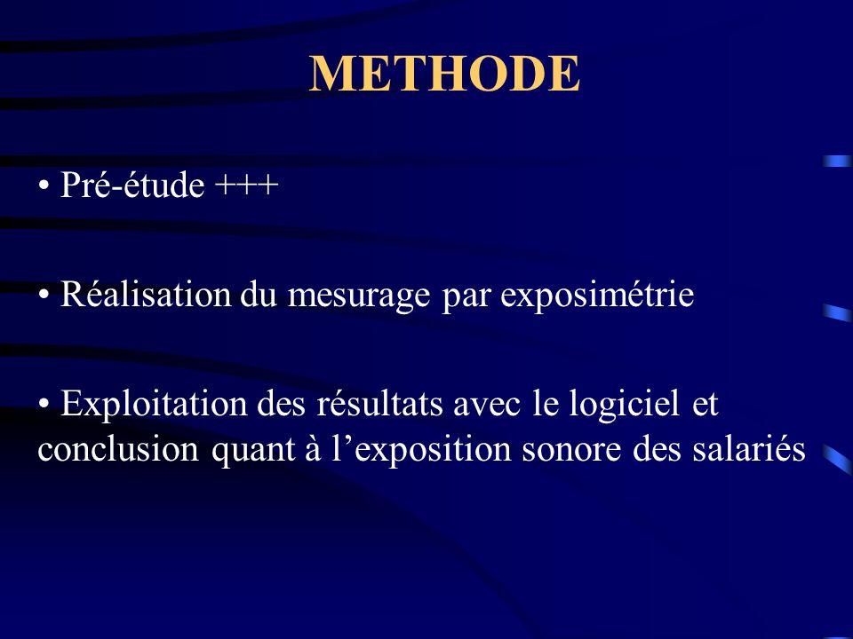METHODE • Pré-étude +++ • Réalisation du mesurage par exposimétrie