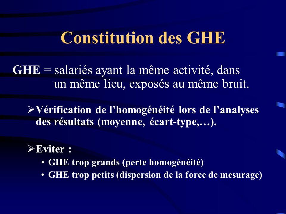 Constitution des GHE GHE = salariés ayant la même activité, dans un même lieu, exposés au même bruit.