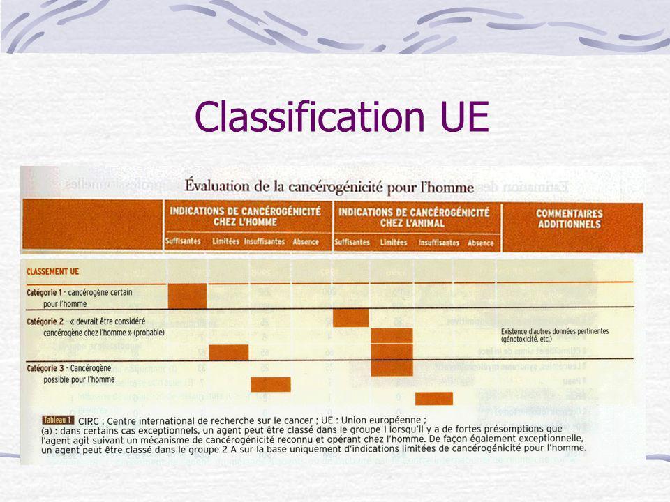 Classification UE