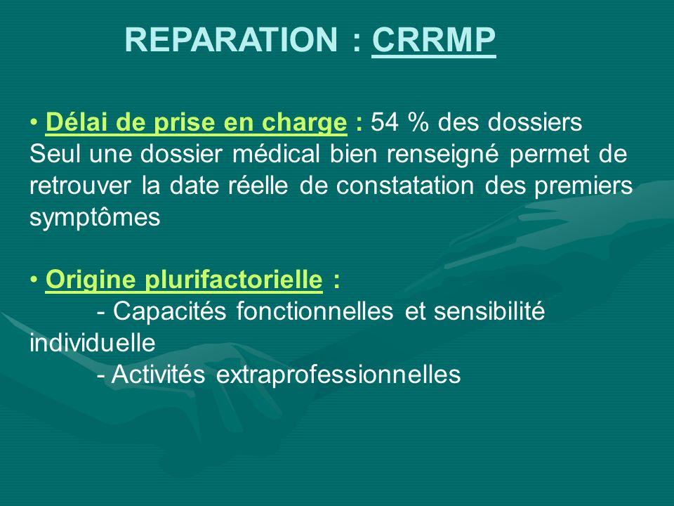 REPARATION : CRRMP Délai de prise en charge : 54 % des dossiers