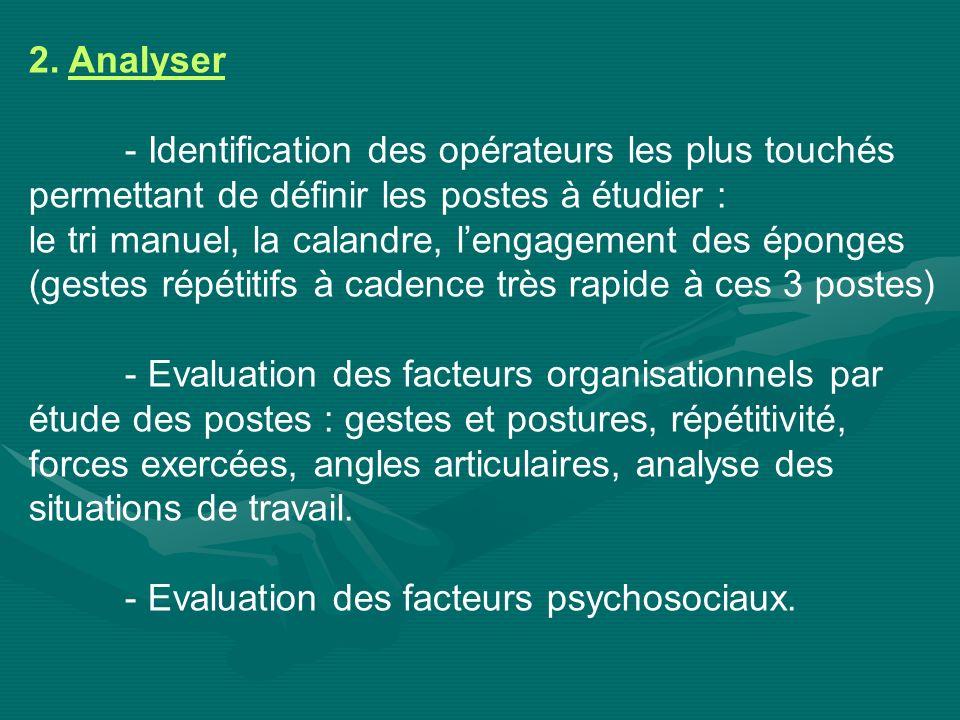 2. Analyser- Identification des opérateurs les plus touchés. permettant de définir les postes à étudier :