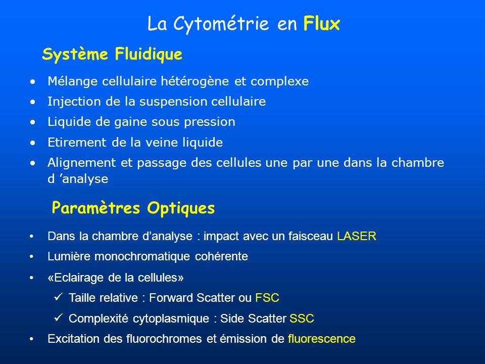 La Cytométrie en Flux Système Fluidique Paramètres Optiques