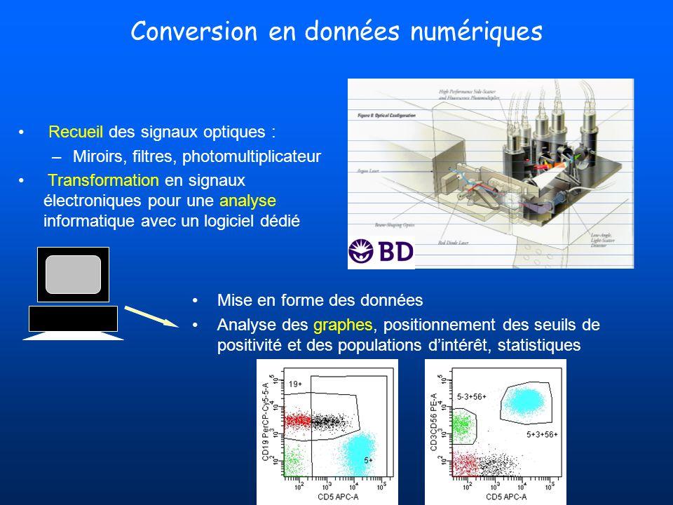 Conversion en données numériques
