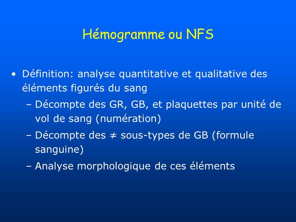 Hémogramme ou NFS Définition: analyse quantitative et qualitative des éléments figurés du sang.