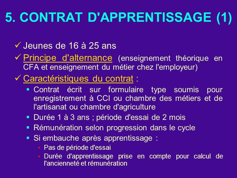 5. CONTRAT D APPRENTISSAGE (1)