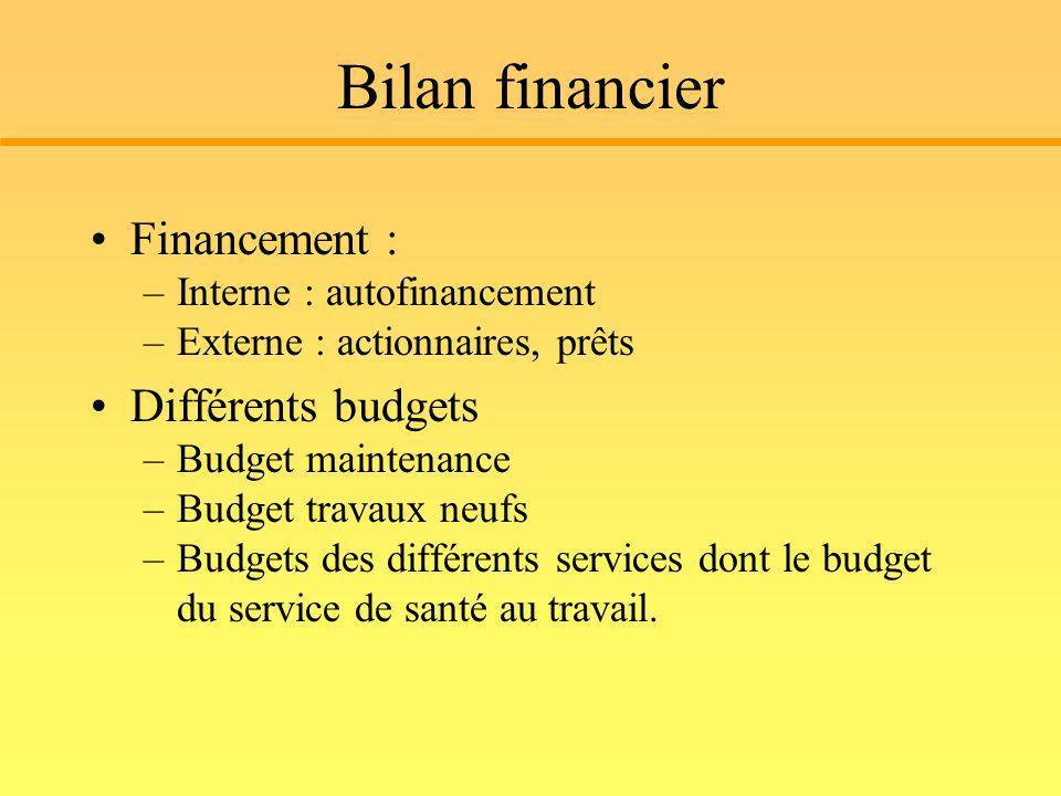 Bilan financier Financement : Différents budgets