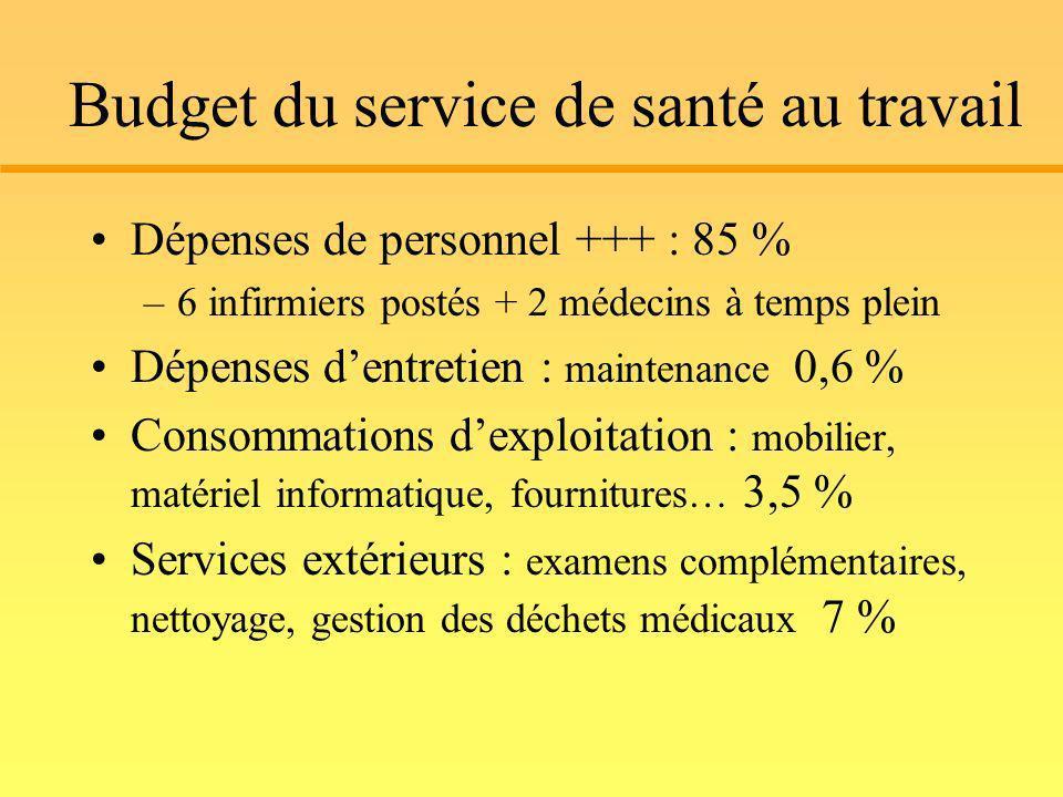 Budget du service de santé au travail