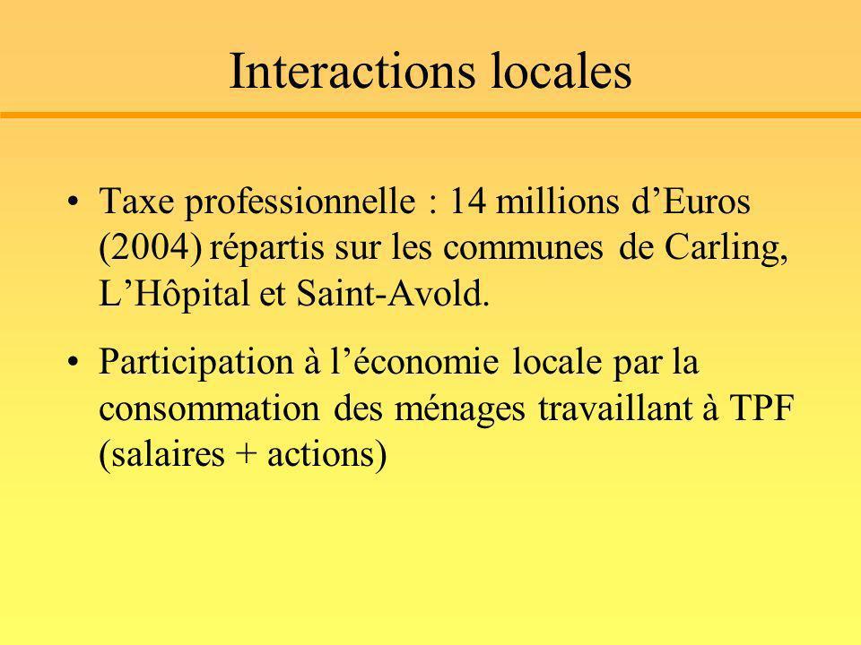 Interactions locales Taxe professionnelle : 14 millions d'Euros (2004) répartis sur les communes de Carling, L'Hôpital et Saint-Avold.