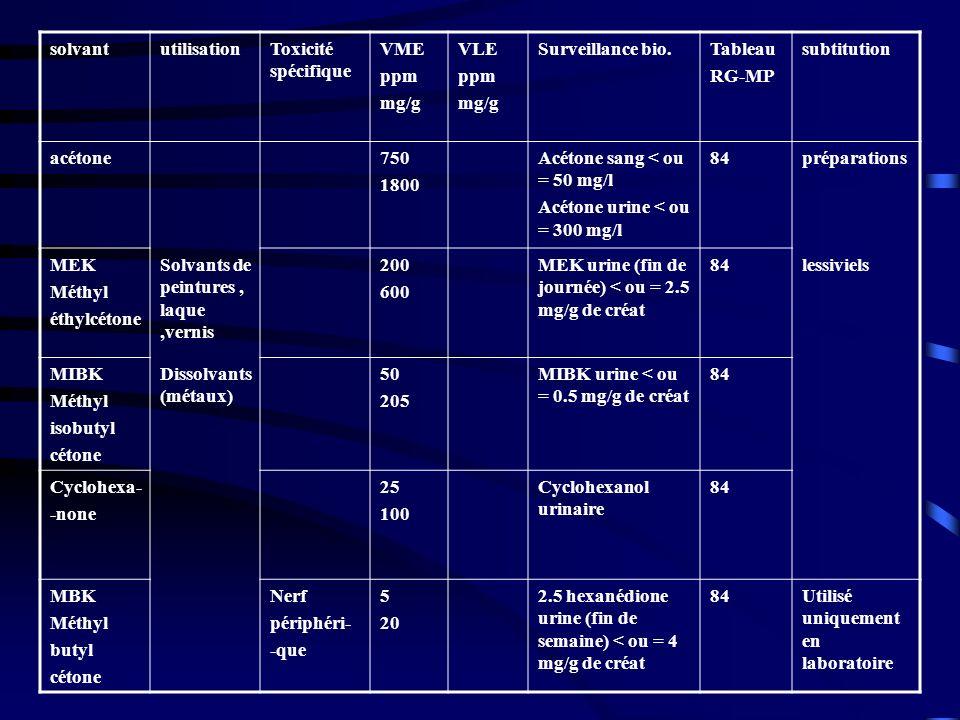 solvant utilisation. Toxicité spécifique. VME. ppm. mg/g. VLE. Surveillance bio. Tableau. RG-MP.
