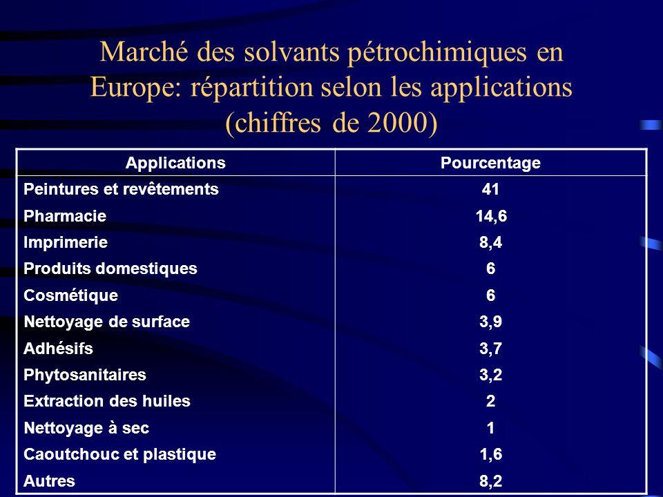 Marché des solvants pétrochimiques en Europe: répartition selon les applications (chiffres de 2000)