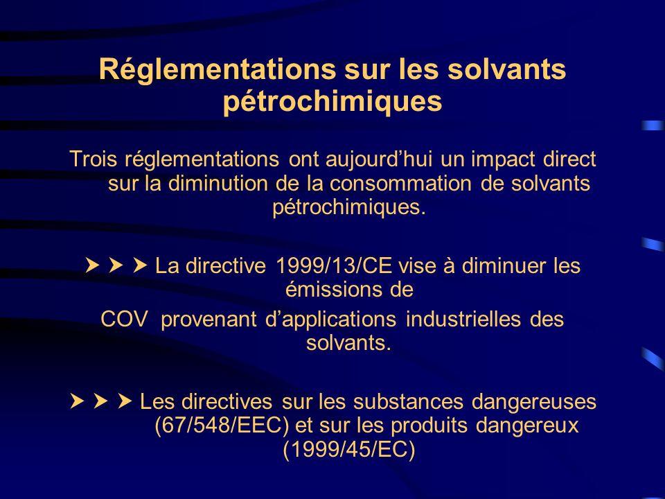Réglementations sur les solvants pétrochimiques