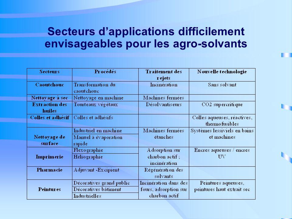 Secteurs d'applications difficilement envisageables pour les agro-solvants