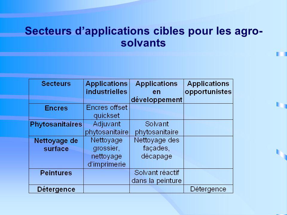 Secteurs d'applications cibles pour les agro-solvants