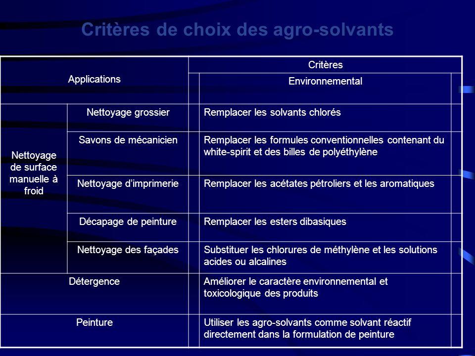 Critères de choix des agro-solvants