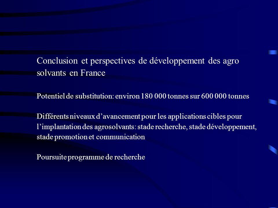 Conclusion et perspectives de développement des agro