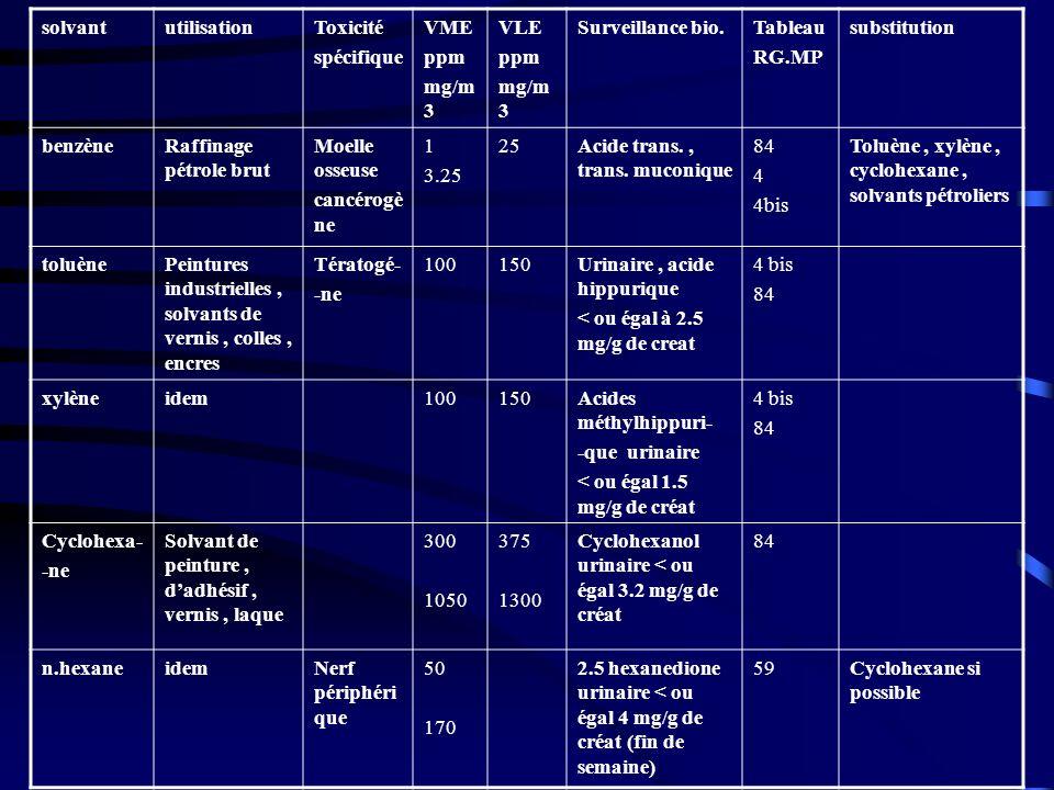 solvant utilisation. Toxicité. spécifique. VME. ppm. mg/m3. VLE. Surveillance bio. Tableau.