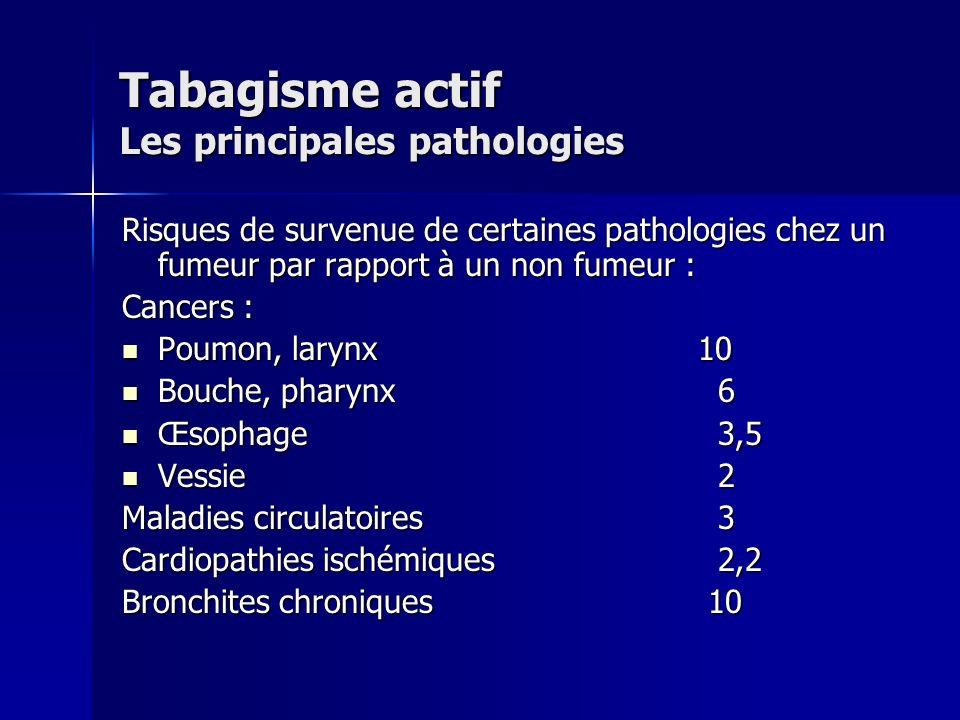 Tabagisme actif Les principales pathologies