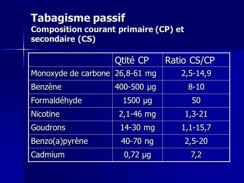 Tabagisme passif Composition courant primaire (CP) et secondaire (CS)