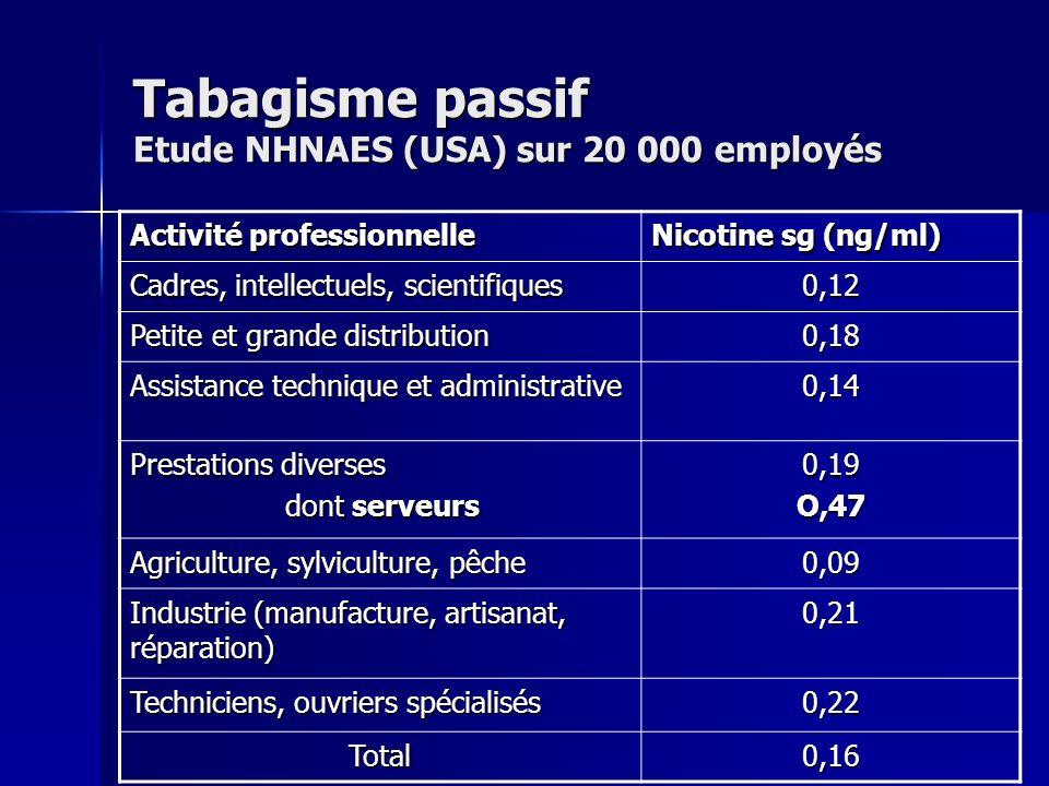 Tabagisme passif Etude NHNAES (USA) sur 20 000 employés