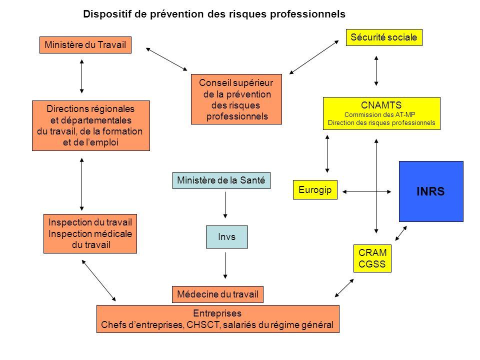 Dispositif de prévention des risques professionnels
