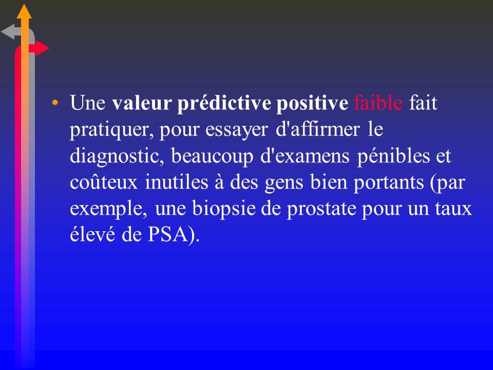 Une valeur prédictive positive faible fait pratiquer, pour essayer d affirmer le diagnostic, beaucoup d examens pénibles et coûteux inutiles à des gens bien portants (par exemple, une biopsie de prostate pour un taux élevé de PSA).