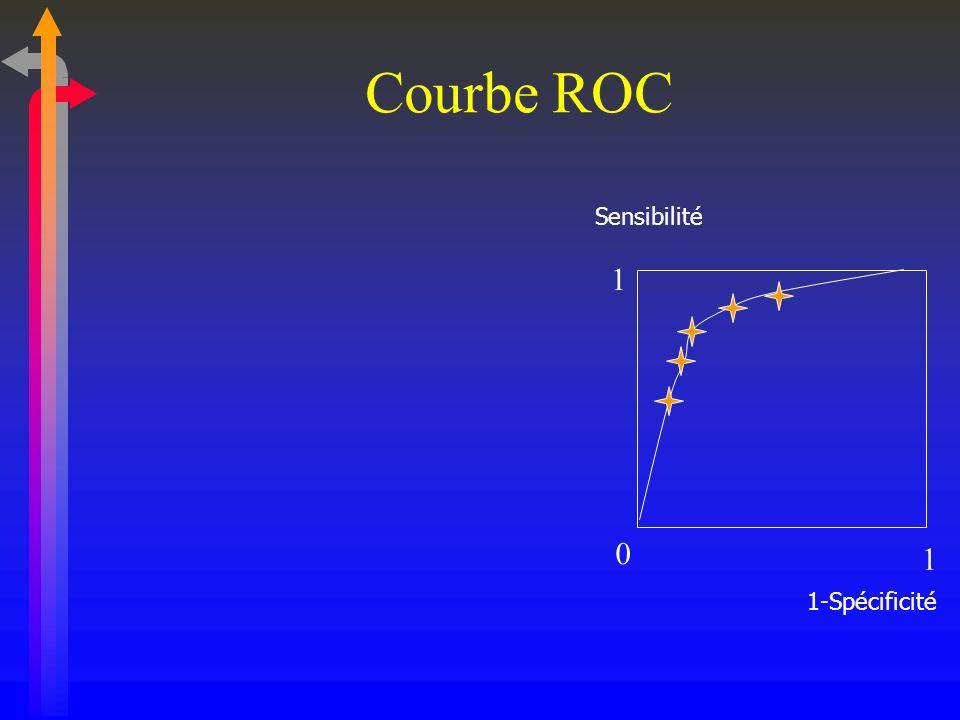Courbe ROC Sensibilité 1 1-Spécificité